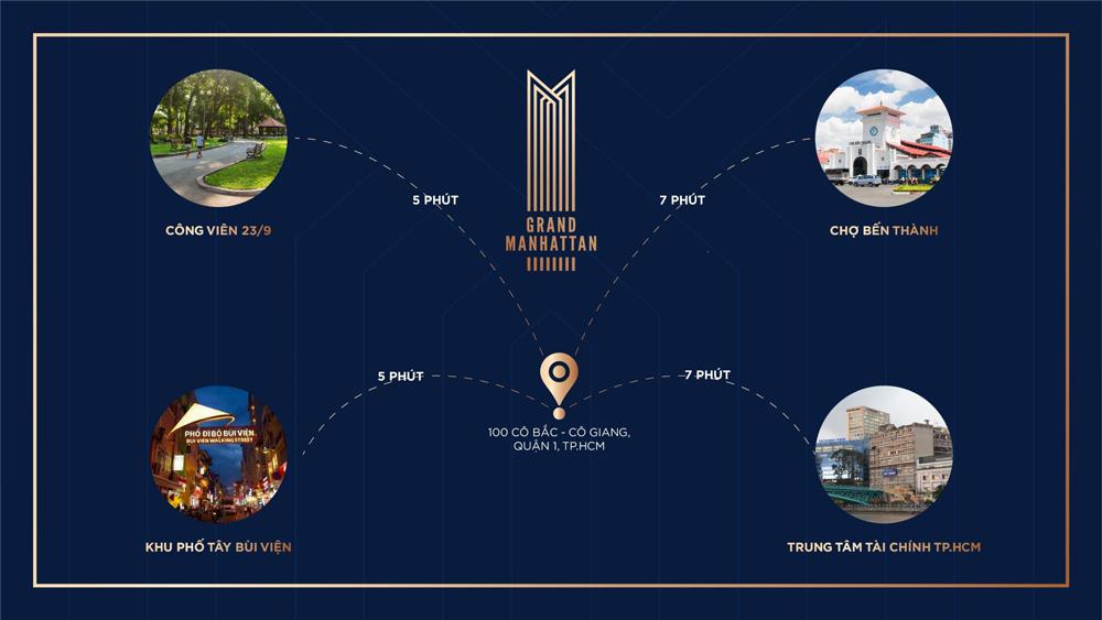 Liên kết vùng dự án căn hộ The Grand Manhattan quận 1